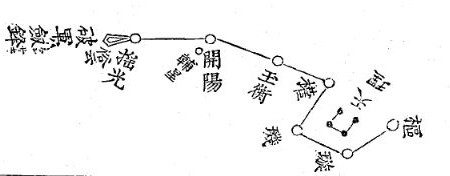Hokutoshichisei